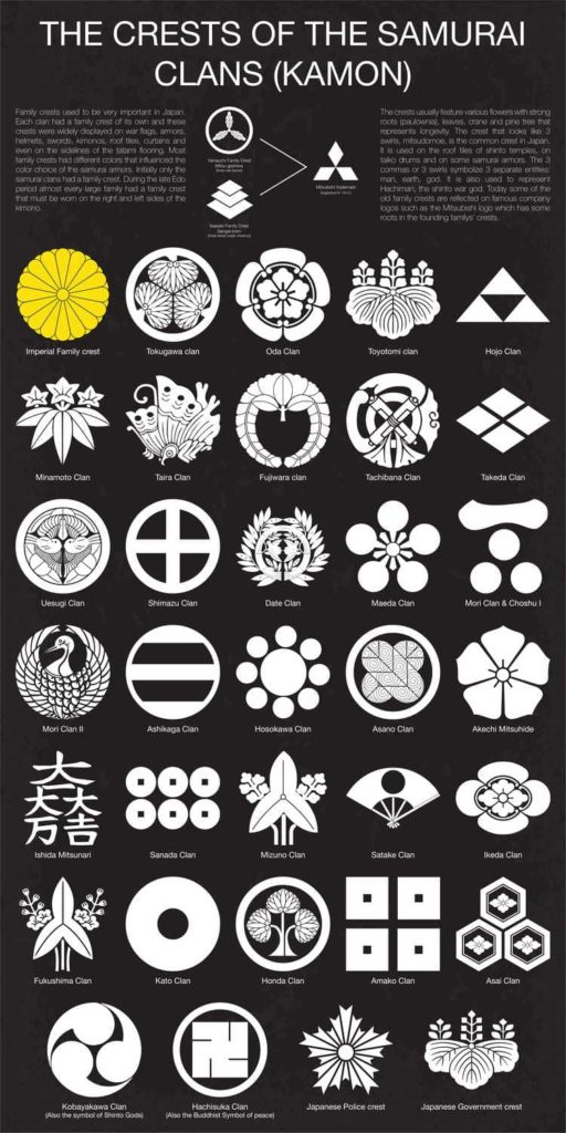 Japanese family crests- Kamon
